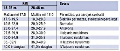 Normalus svoris
