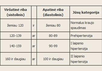diastolinis kraujo spaudimas rodo)